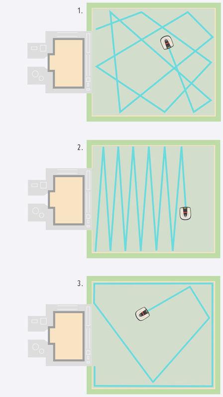 Grafik eines zufälligen Mähmusters.