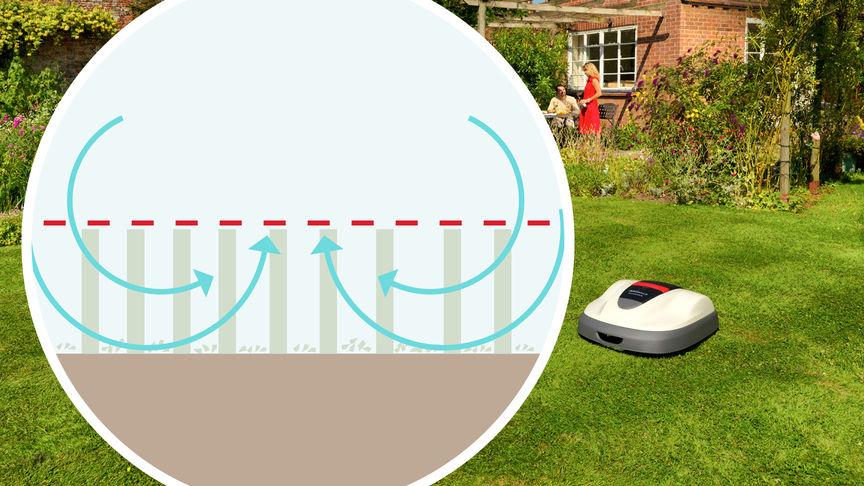 Links: Darstellung des Mulch-Systems. Rechts: Miimo, Gartenumgebung.